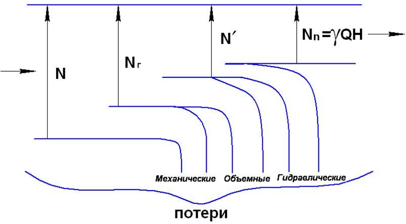 Гидравлический кпд насоса отражает потери мощности связанные