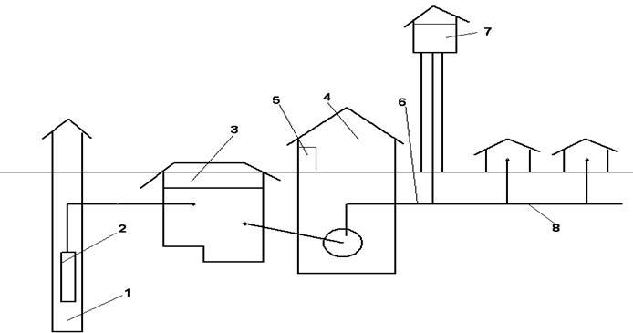 Водоснабжение из поверхностных источников ru 1 источник водоснабжения скважина или группа скважин 2 водоподъемник 3 сборный резервуар 4 насосная станция второго подъема 5 установка для
