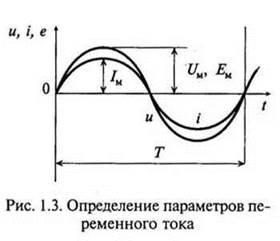 Переменный однофазный ток ru  постоянного тока который проходя через одно и то же сопротивление в течение одного и того же времени что и рассматриваемый нами переменный ток