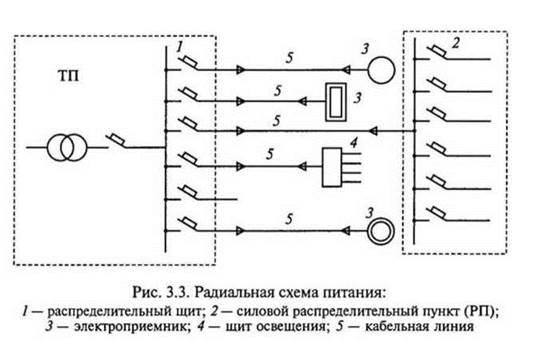 Схема питания силовых щитов