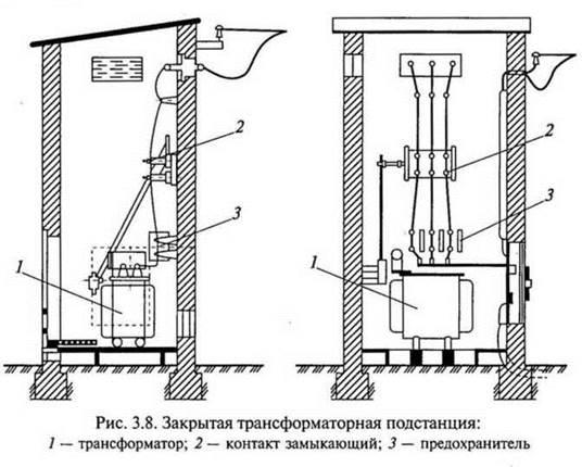 Устройство трансформаторных подстанций реферат 5731